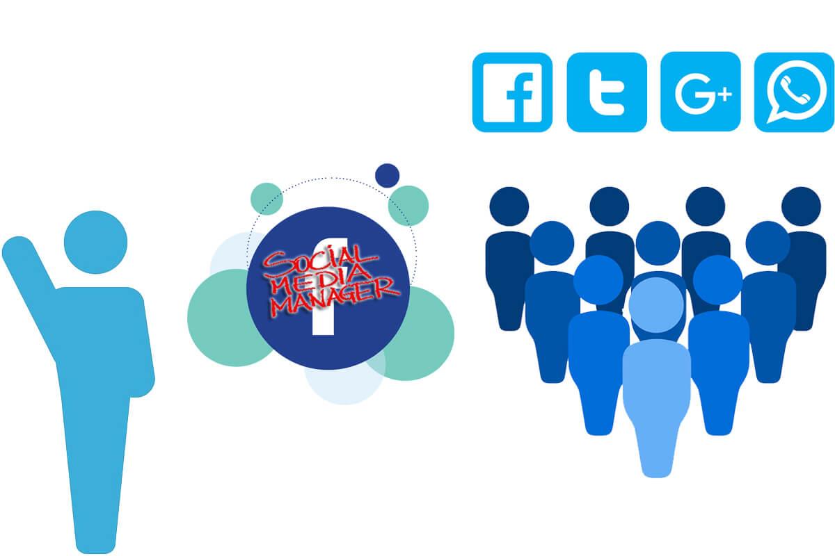 gestion médias sociaux